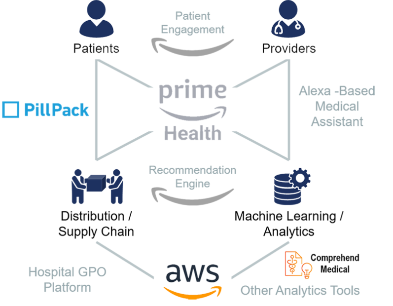 Amazon's Healthcare Strategy Hinges on Data – Health