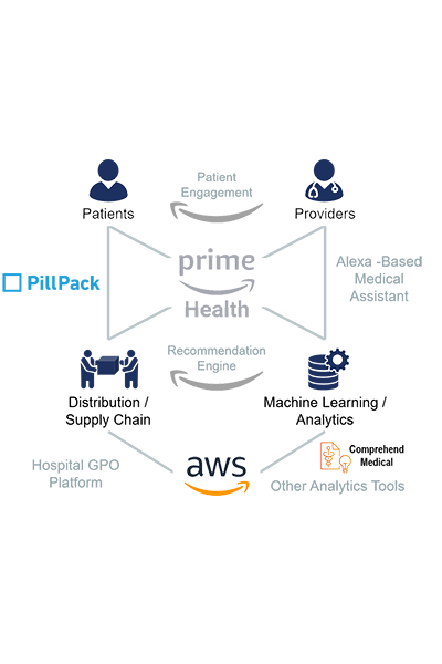 Amazons Healthcare Strategy Hinges On Data Health Advances Blog